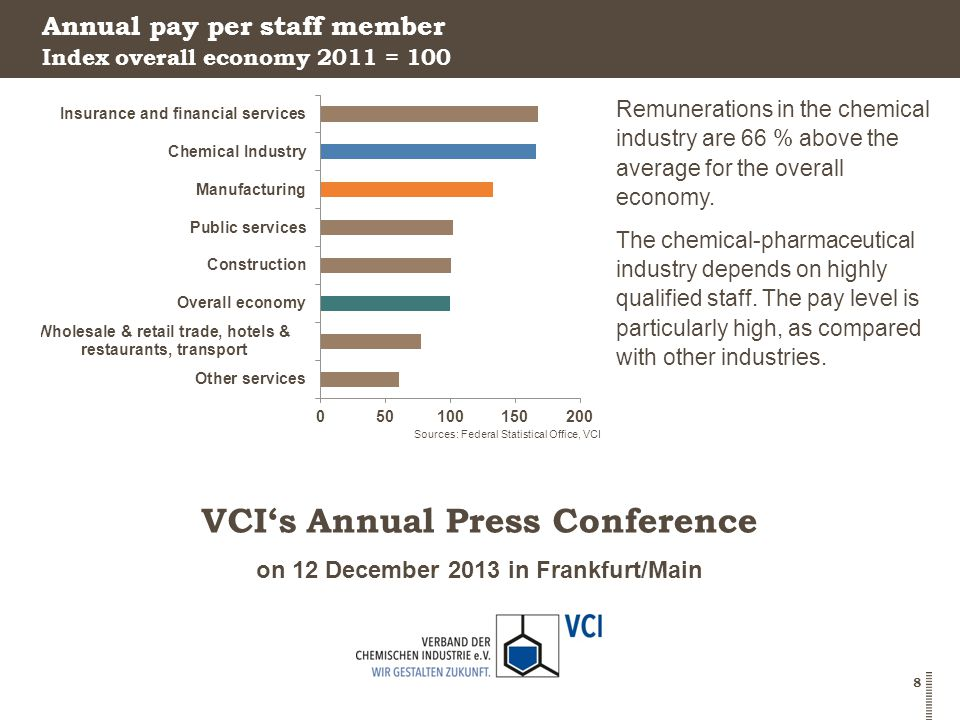 on 12 December 2013 in Frankfurt/Main VCI's Annual Press Conference 8 Annual pay per staff member Remunerations in the chemical industry are 66 % above the average for the overall economy.