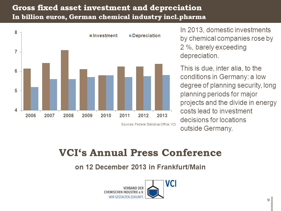 on 12 December 2013 in Frankfurt/Main VCI's Annual Press Conference 9 Gross fixed asset investment and depreciation In 2013, domestic investments by chemical companies rose by 2 %, barely exceeding depreciation.