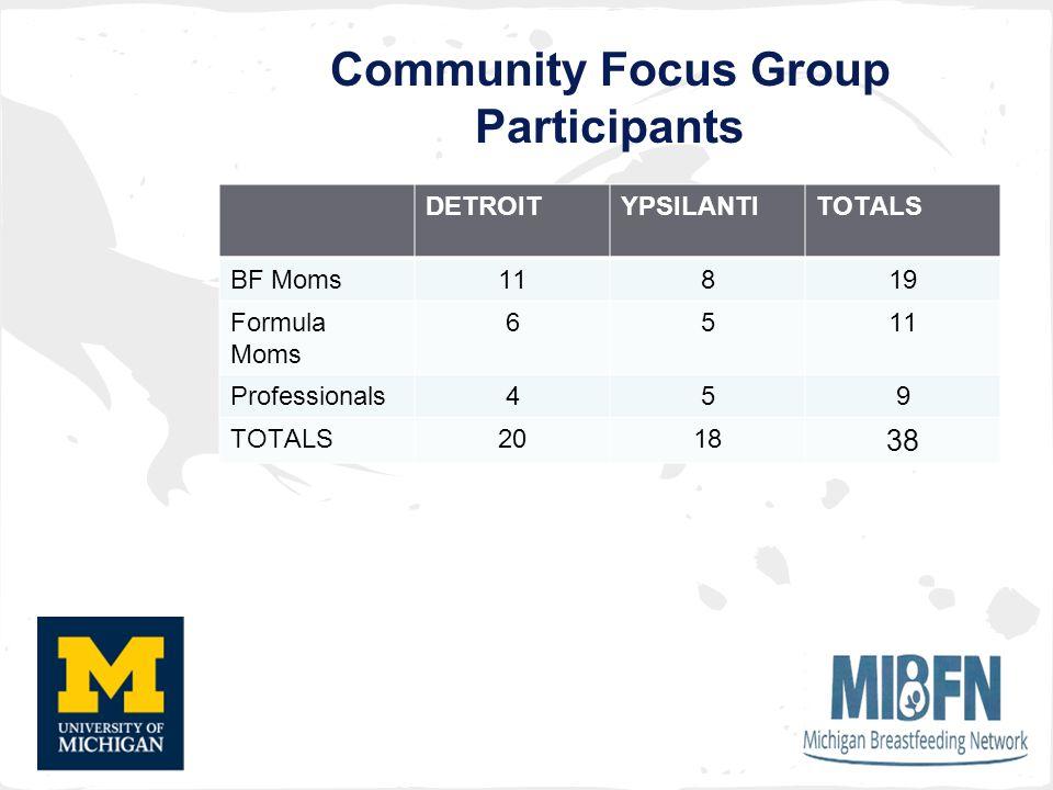 Community Focus Group Participants DETROITYPSILANTITOTALS BF Moms11819 Formula Moms 6511 Professionals459 TOTALS2018 38