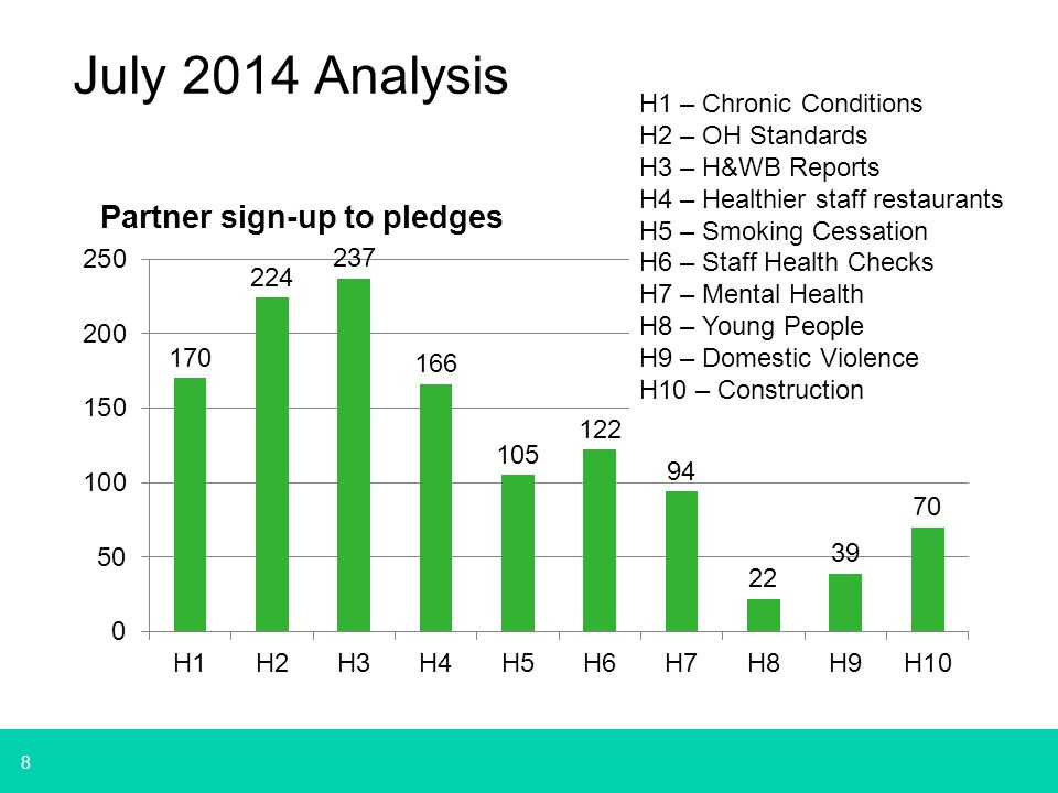 8 July 2014 Analysis H1 – Chronic Conditions H2 – OH Standards H3 – H&WB Reports H4 – Healthier staff restaurants H5 – Smoking Cessation H6 – Staff Health Checks H7 – Mental Health H8 – Young People H9 – Domestic Violence H10 – Construction