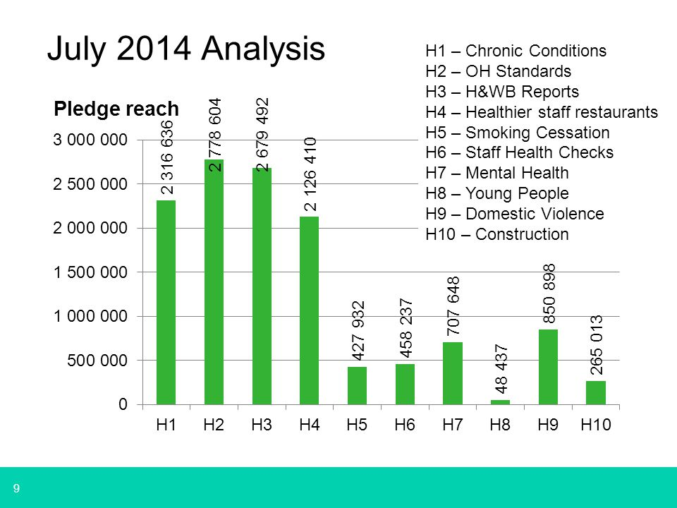 9 July 2014 Analysis H1 – Chronic Conditions H2 – OH Standards H3 – H&WB Reports H4 – Healthier staff restaurants H5 – Smoking Cessation H6 – Staff Health Checks H7 – Mental Health H8 – Young People H9 – Domestic Violence H10 – Construction