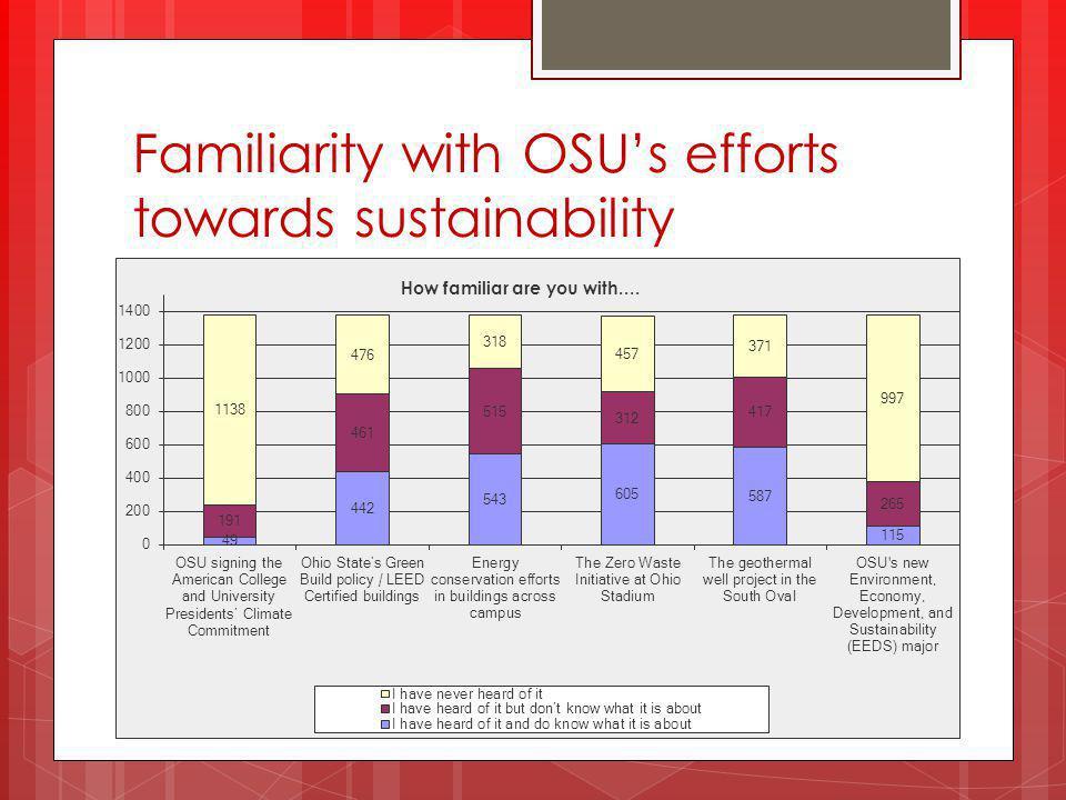 Familiarity with OSU's efforts towards sustainability