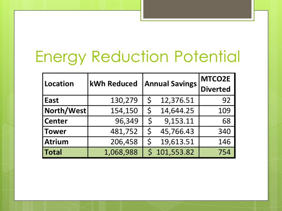 Energy Reduction Potential