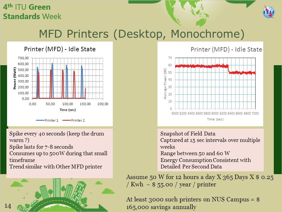 MFD Printers (Desktop, Monochrome) Spike every 40 seconds (keep the drum warm ?) Spike lasts for 7-8 seconds Consumes up to 500W during that small timeframe Trend similar with Other MFD printer Snapshot of Field Data Captured at 15 sec intervals over multiple weeks Range between 50 and 60 W Energy Consumption Consistent with Detailed Per Second Data Assume 50 W for 12 hours a day X 365 Days X $ 0.25 / Kwh ~ $ 55.00 / year / printer At least 3000 such printers on NUS Campus = $ 165,000 savings annually 14