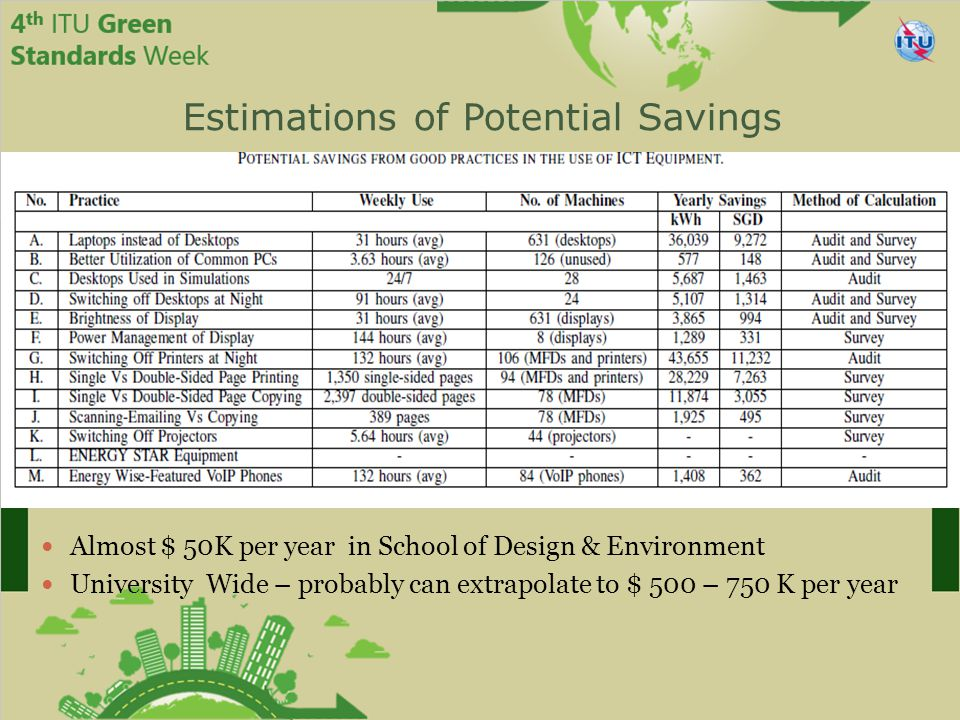 Estimations of Potential Savings Almost $ 50K per year in School of Design & Environment University Wide – probably can extrapolate to $ 500 – 750 K per year