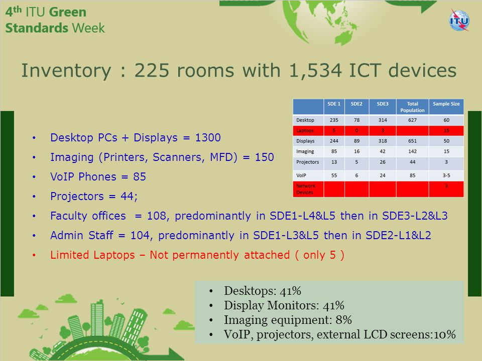 Inventory : 225 rooms with 1,534 ICT devices Desktop PCs + Displays = 1300 Imaging (Printers, Scanners, MFD) = 150 VoIP Phones = 85 Projectors = 44; Faculty offices = 108, predominantly in SDE1-L4&L5 then in SDE3-L2&L3 Admin Staff = 104, predominantly in SDE1-L3&L5 then in SDE2-L1&L2 Limited Laptops – Not permanently attached ( only 5 ) Desktops: 41% Display Monitors: 41% Imaging equipment: 8% VoIP, projectors, external LCD screens:10%
