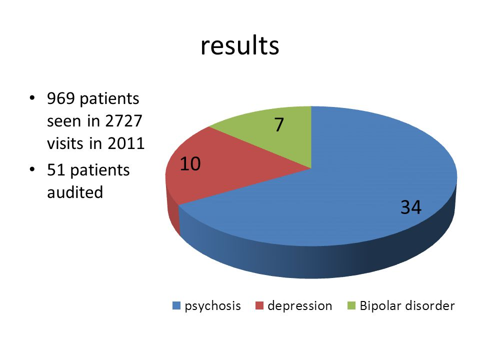 results 969 patients seen in 2727 visits in 2011 51 patients audited