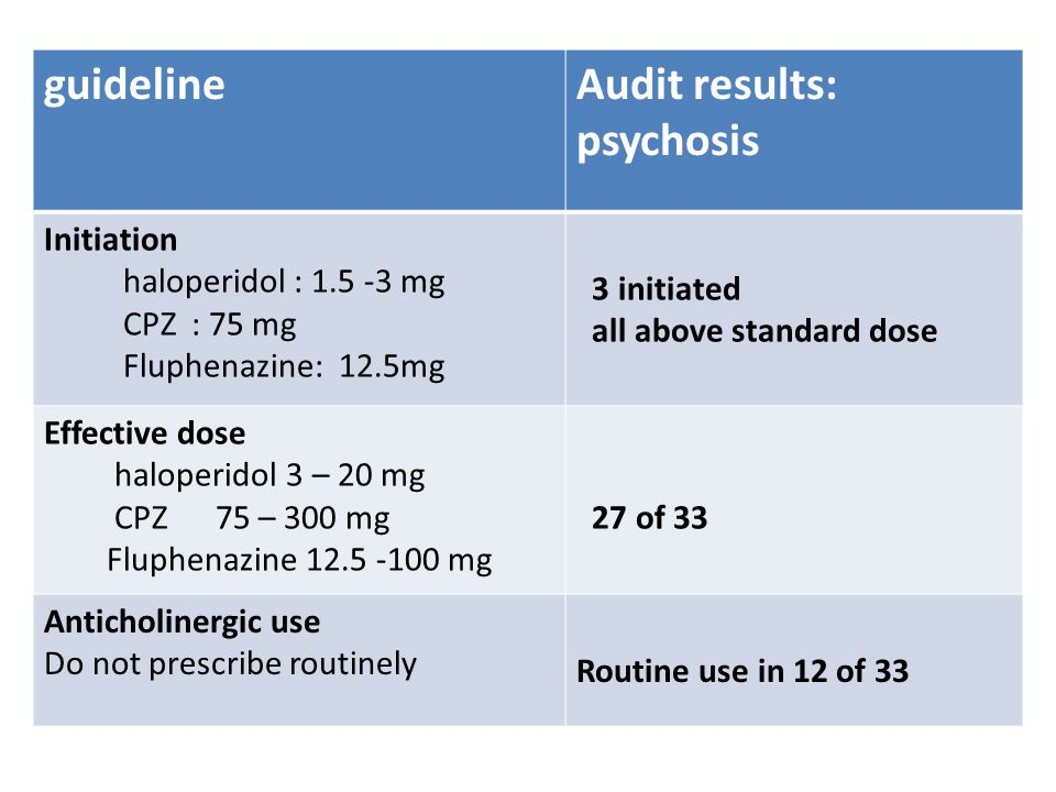 Results: Medication use, psychosis Guidelines: One antipsychotic at a time Findings :