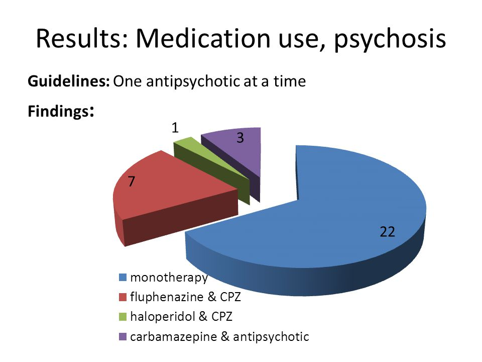 guidelineAudit results: Medication use, depression Starting dose Amitriptyline 50mg or 25mg in the elderly / medically ill 1 Initiated below standard dose Effective dose Amitriptyline 100 -150 mg none of 10 Combined therapy Combined antidepressants & antipsychotics should be done under supervision of a specialist.