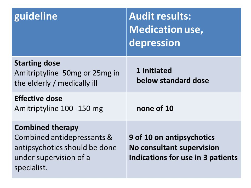 guidelineAudit results Bipolar disorder Discontinue any antidepressants none on antidepressants Therapeutic dose: Carbamezapine 600 -1000mg none of 7 If no improvement after 6 weeks: consider switching to another medication, or combination therapy e.g.