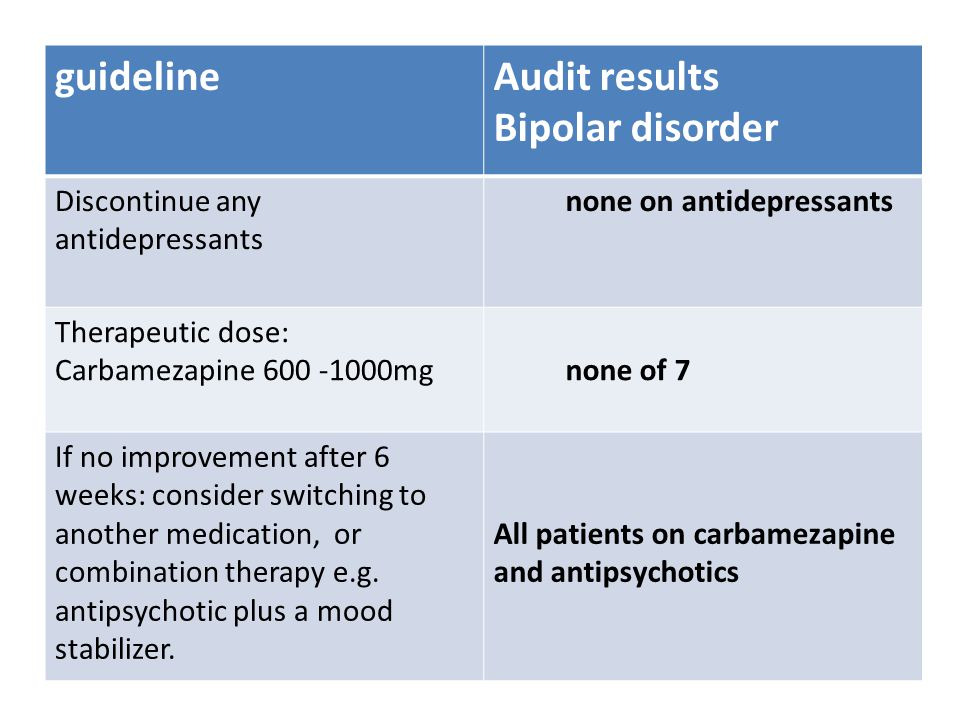 Other findings Side effects Recorded : 2 (headache, Seizures) Non recorded : 2 (dizziness, impotence) Switching medicationsAbrupt ( 17 of 33) Cessation of therapy stable, cessation attempted : 1 Stable, cessation not attempted : 28 Unstable, no cessation attempts: 18 Cessation duration unmet: 4 Review by clinician4 Discrepancy between file and health passport 1