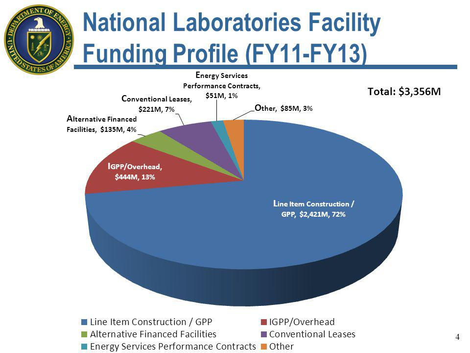 5 Office of Science National Laboratories Facility Funding Profile (FY11-FY13)