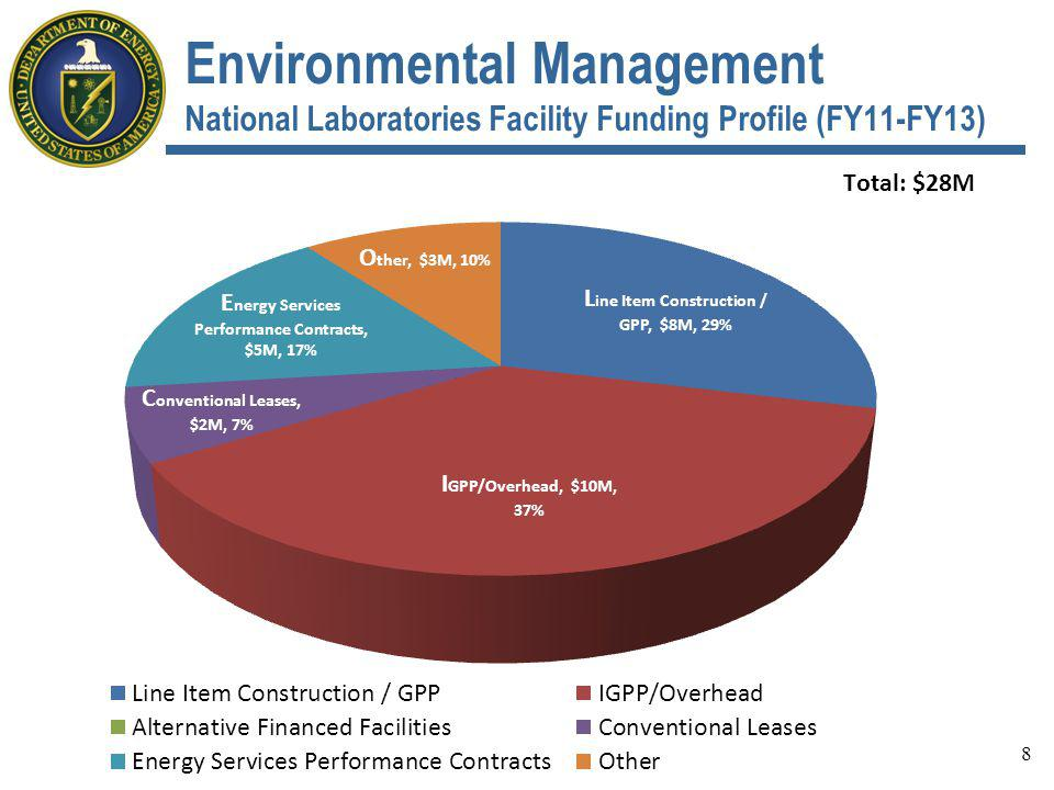 8 Environmental Management National Laboratories Facility Funding Profile (FY11-FY13)
