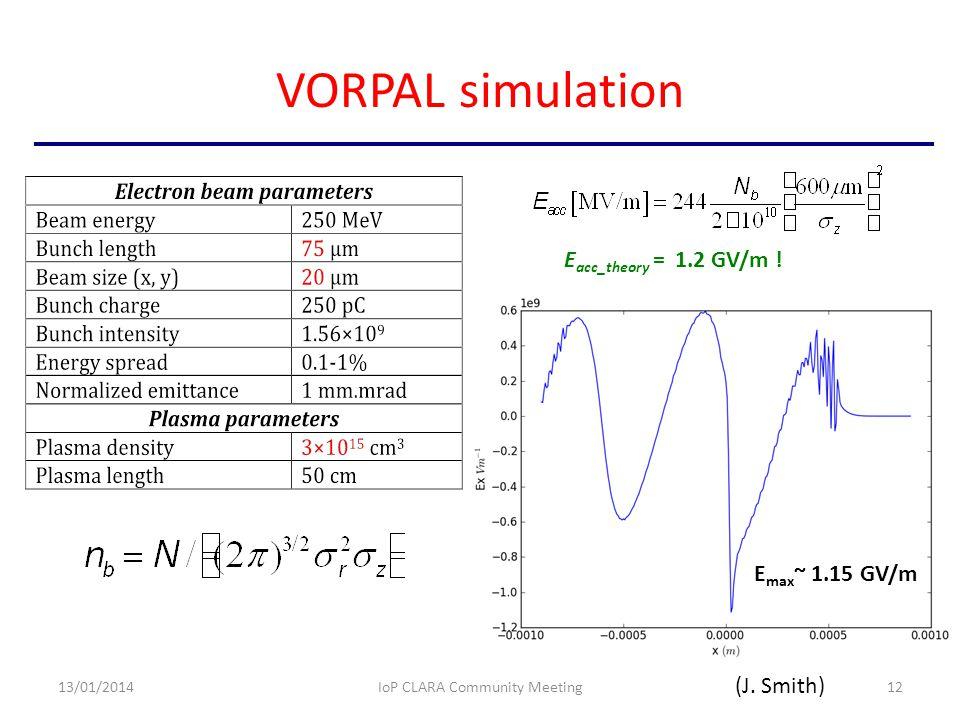 VORPAL simulation 13/01/2014IoP CLARA Community Meeting12 E max ~ 1.15 GV/m E acc_theory = 1.2 GV/m .
