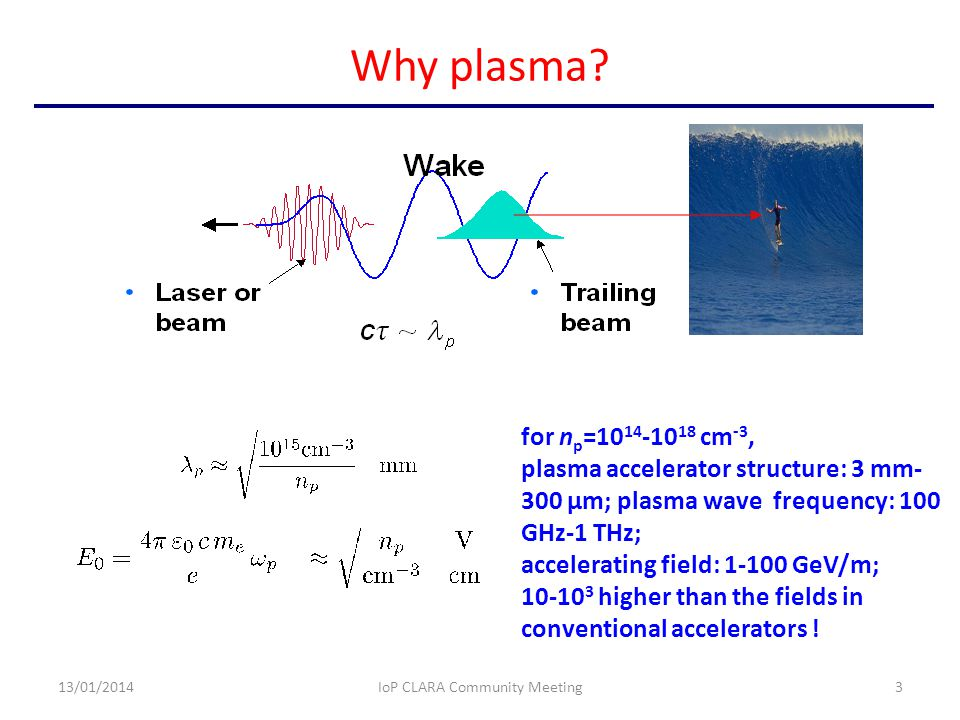 Why plasma? 13/01/2014IoP CLARA Community Meeting3 for n p =10 14 -10 18 cm -3, plasma accelerator structure: 3 mm- 300 μm; plasma wave frequency: 100