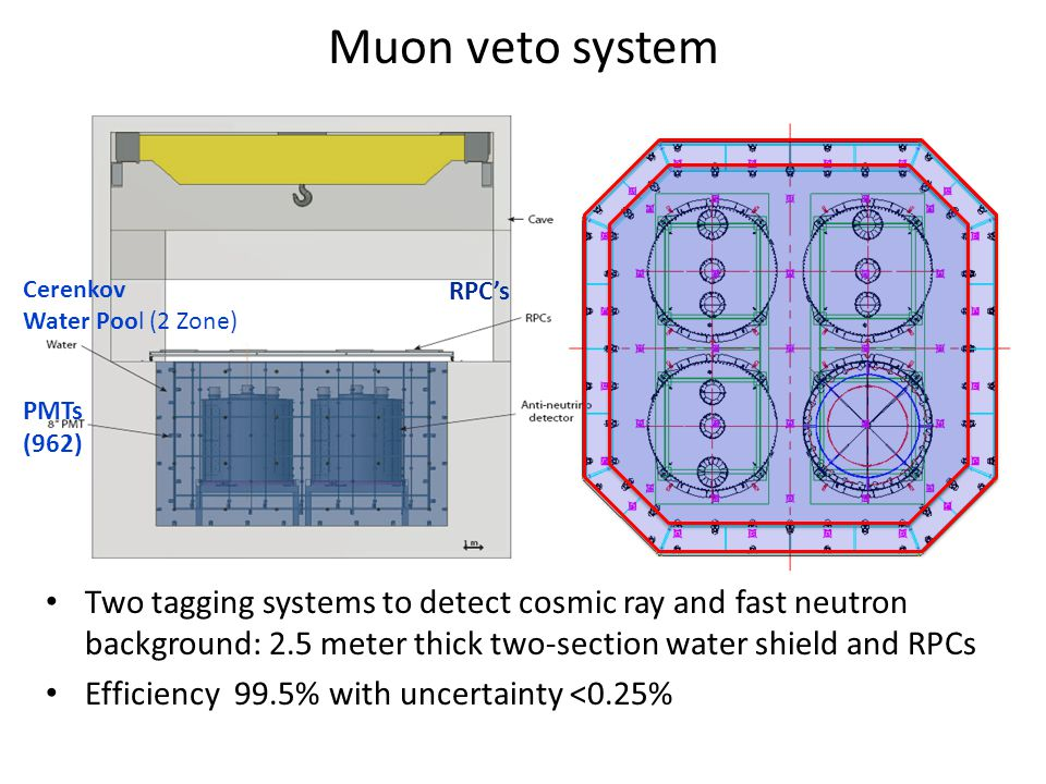 Muon veto system Cerenkov Water Pool (2 Zone) RPC's PMTs (962) Two tagging systems to detect cosmic ray and fast neutron background: 2.5 meter thick two-section water shield and RPCs Efficiency 99.5% with uncertainty <0.25%