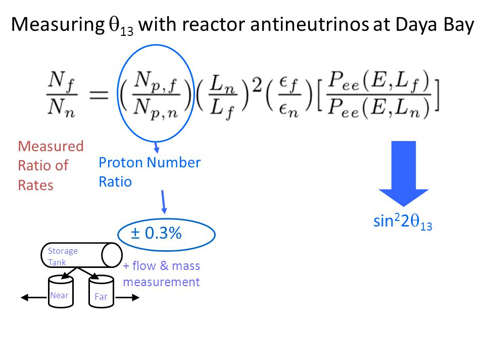 Measuring  13 with reactor antineutrinos at Daya Bay sin 2 2  13 Measured Ratio of Rates + flow & mass measurement Storage Tank Far Near ± 0.3% Proton Number Ratio