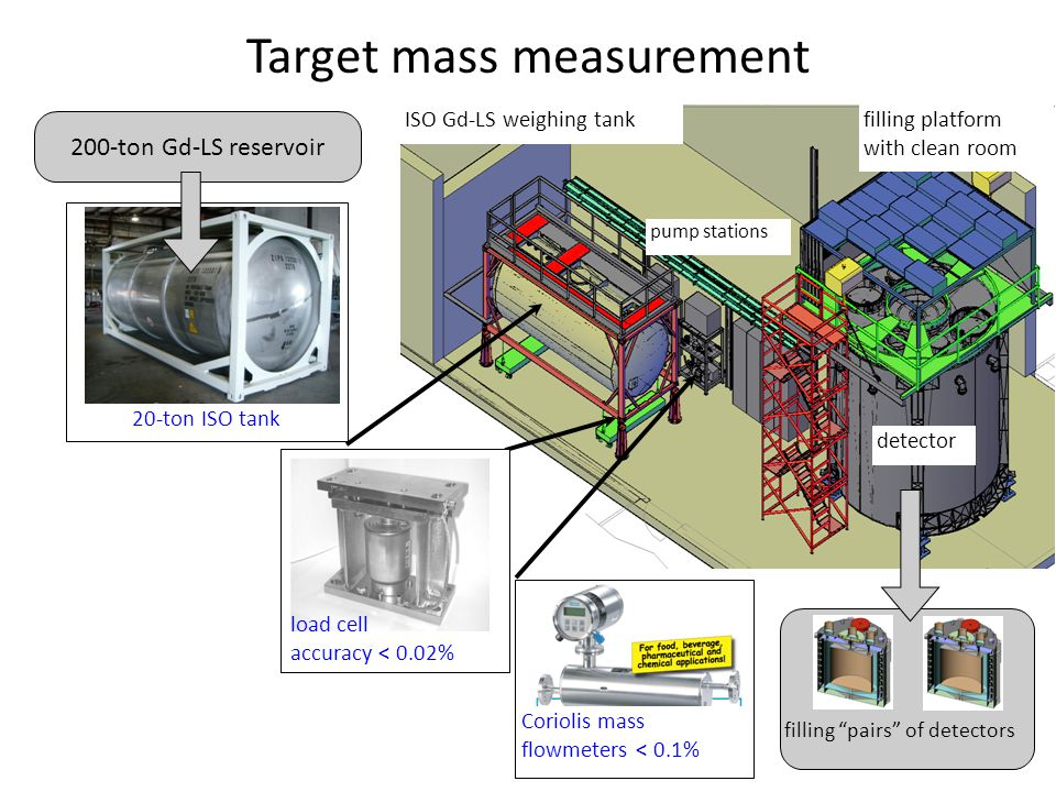 Target mass measurement filling platform with clean room ISO Gd-LS weighing tank pump stations detector load cell accuracy < 0.02% Coriolis mass flowmeters < 0.1% 200-ton Gd-LS reservoir 20-ton ISO tank filling pairs of detectors