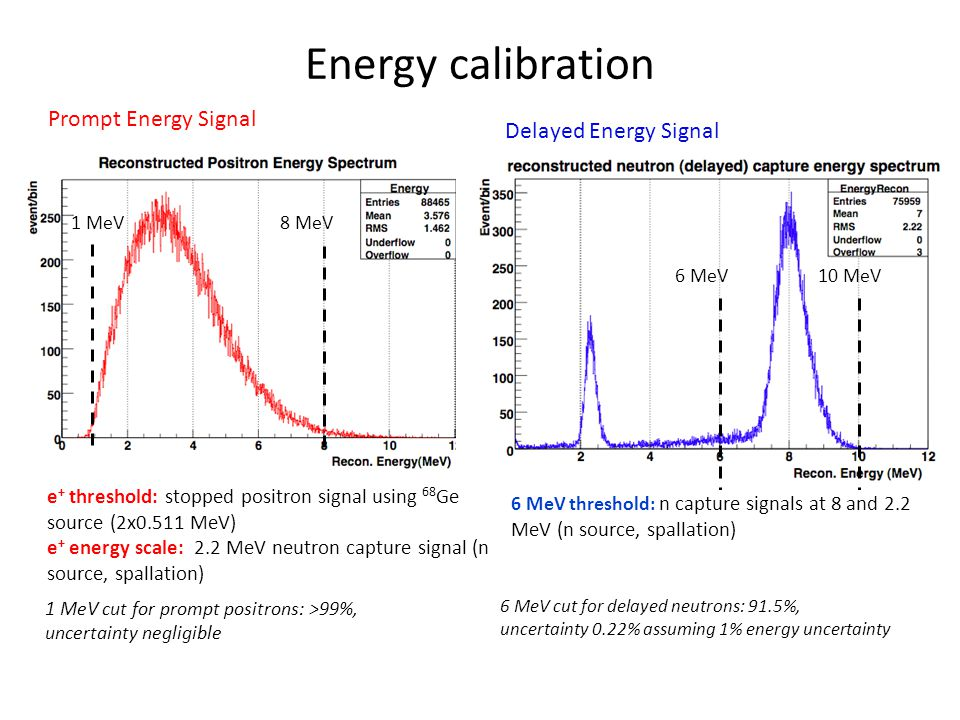 Energy calibration Prompt Energy Signal 1 MeV8 MeV 6 MeV10 MeV Delayed Energy Signal e + threshold: stopped positron signal using 68 Ge source (2x0.511 MeV) e + energy scale: 2.2 MeV neutron capture signal (n source, spallation) 1 MeV cut for prompt positrons: >99%, uncertainty negligible 6 MeV cut for delayed neutrons: 91.5%, uncertainty 0.22% assuming 1% energy uncertainty 6 MeV threshold: n capture signals at 8 and 2.2 MeV (n source, spallation)