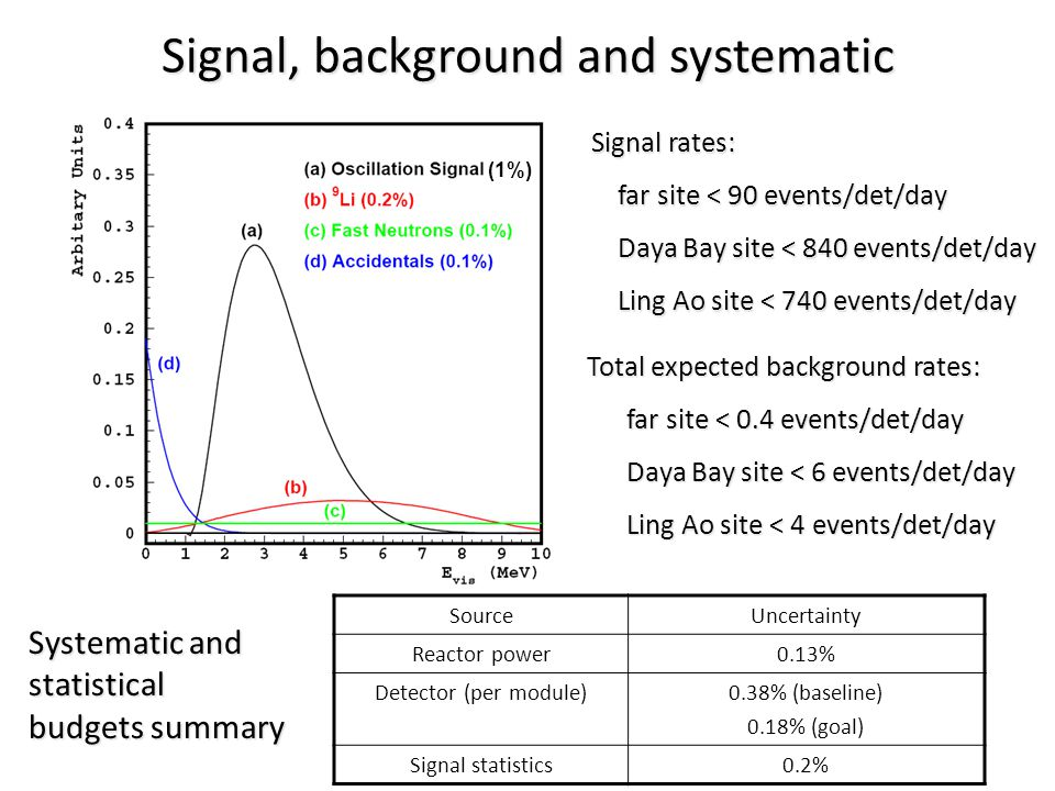 Signal, background and systematic Total expected background rates: Total expected background rates: far site < 0.4 events/det/day Daya Bay site < 6 events/det/day Ling Ao site < 4 events/det/day (1%) Signal rates: Signal rates: far site < 90 events/det/day Daya Bay site < 840 events/det/day Ling Ao site < 740 events/det/day SourceUncertainty Reactor power0.13% Detector (per module)0.38% (baseline) 0.18% (goal) Signal statistics0.2% Systematic and statistical budgets summary