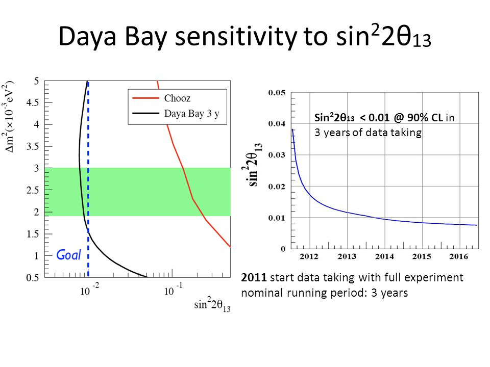 Daya Bay sensitivity to sin 2 2θ 13 2011 start data taking with full experiment nominal running period: 3 years Sin 2 2θ 13 < 0.01 @ 90% CL in 3 years of data taking