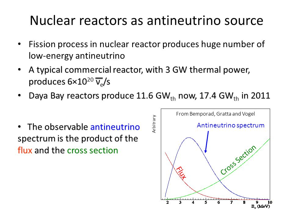 Fission process in nuclear reactor produces huge number of low-energy antineutrino A typical commercial reactor, with 3 GW thermal power, produces 6×10 20 ν e /s A typical commercial reactor, with 3 GW thermal power, produces 6×10 20 ν e /s Daya Bay reactors produce 11.6 GW th now, 17.4 GW th in 2011 Daya Bay reactors produce 11.6 GW th now, 17.4 GW th in 2011 Nuclear reactors as antineutrino source Arbitrary Flux Cross Section From Bemporad, Gratta and Vogel The observable antineutrino spectrum is the product of the flux and the cross section The observable antineutrino spectrum is the product of the flux and the cross section Antineutrino spectrum