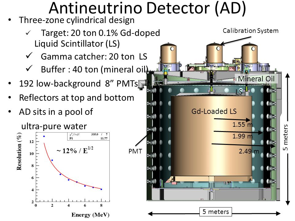 Antineutrino Detector (AD)  12% / E 1/2 Gd-Loaded LS LS Mineral Oil 5 meters 1.55 m 1.99 m 2.49 m Calibration System PMT Three-zone cylindrical design Target: 20 ton 0.1% Gd-doped Liquid Scintillator (LS) Gamma catcher: 20 ton LS Buffer : 40 ton (mineral oil) 192 low-background 8 PMTs Reflectors at top and bottom AD sits in a pool of ultra-pure water 5 meters