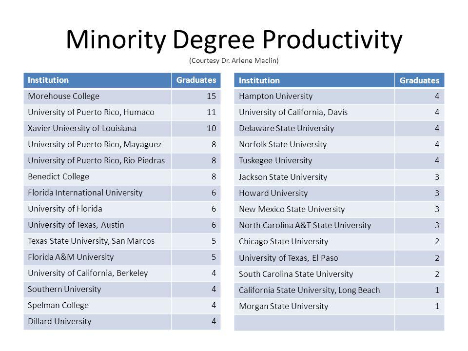 Minority Degree Productivity (Courtesy Dr.