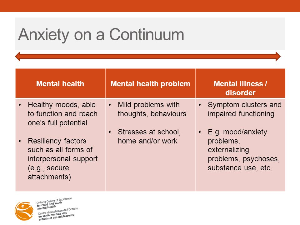 Anxiety on a Continuum Mental healthMental health problemMental illness / disorder Healthy moods, able to function and reach one's full potential Resi