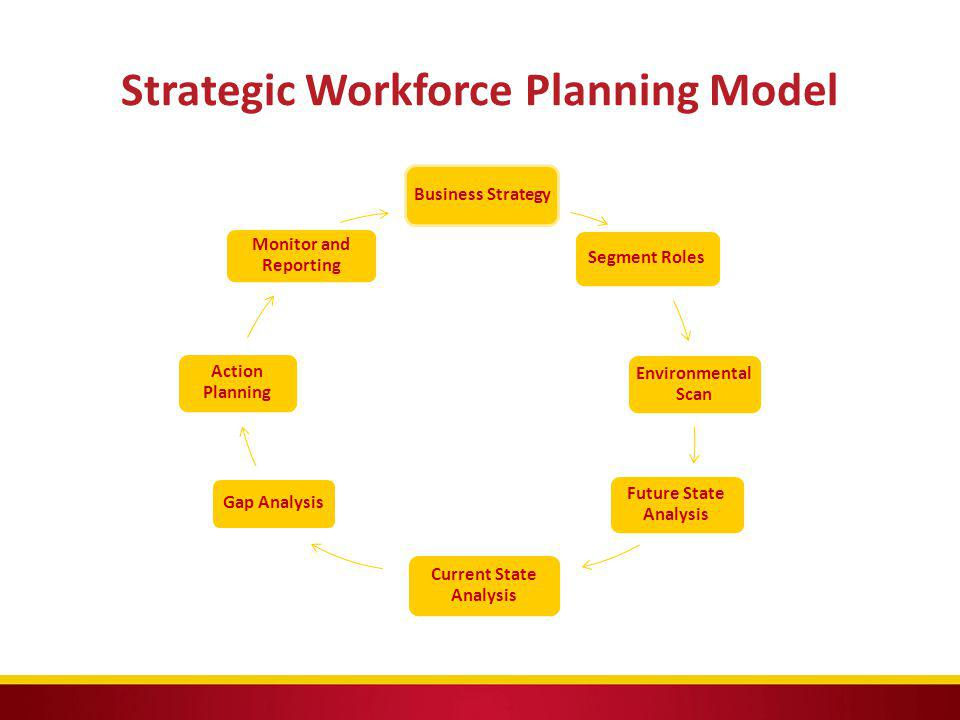 Strategic Workforce Planning Model Business Strategy Segment Roles Environmental Scan Future State Analysis Current State Analysis Gap Analysis Action