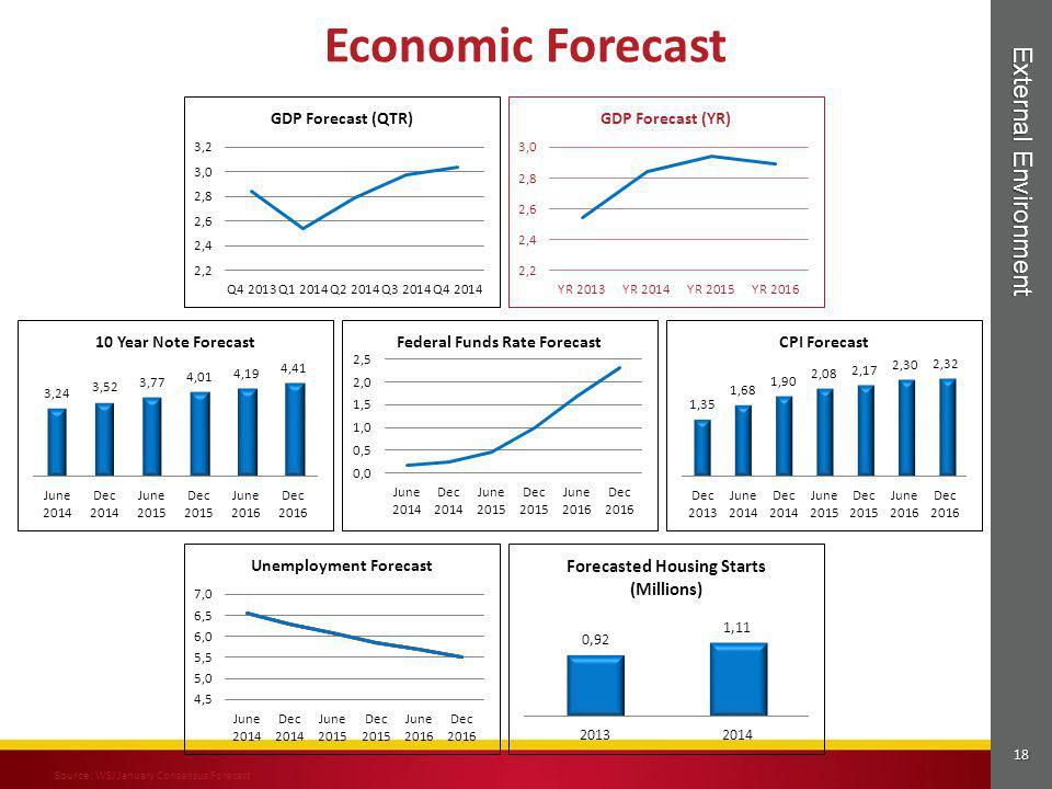 18 External Environment Economic Forecast Source: WSJ January Consensus Forecast