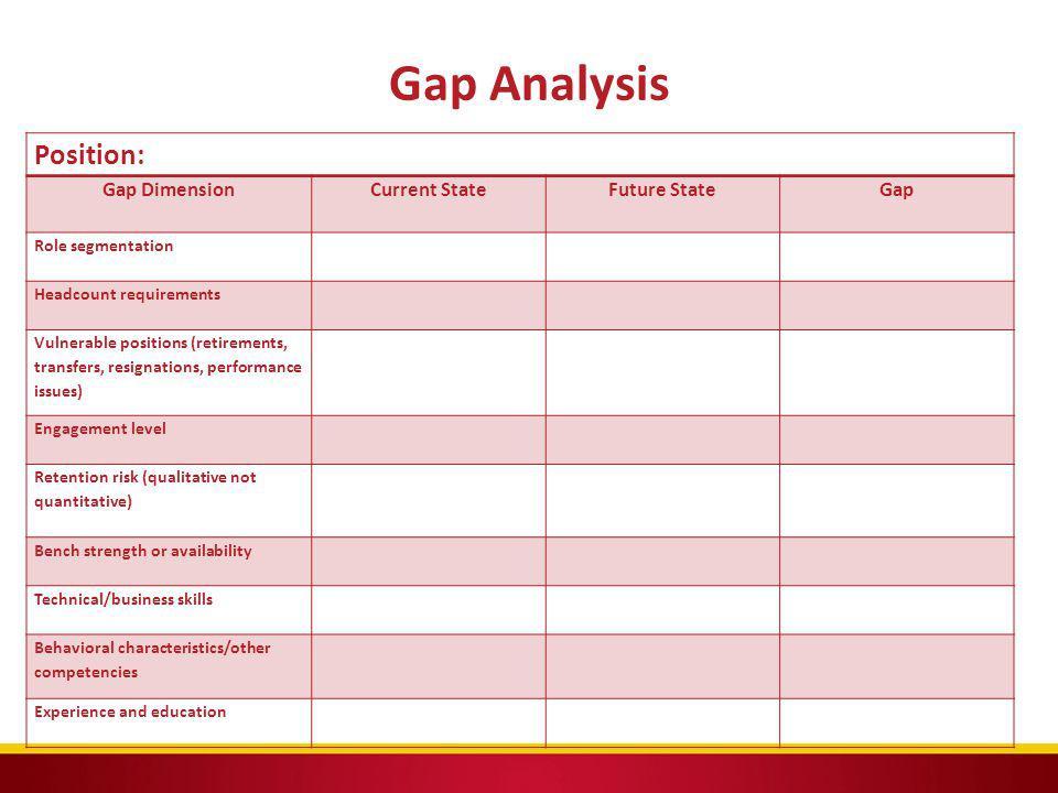 Gap Analysis Position: Gap DimensionCurrent StateFuture State Gap Role segmentation Headcount requirements Vulnerable positions (retirements, transfer