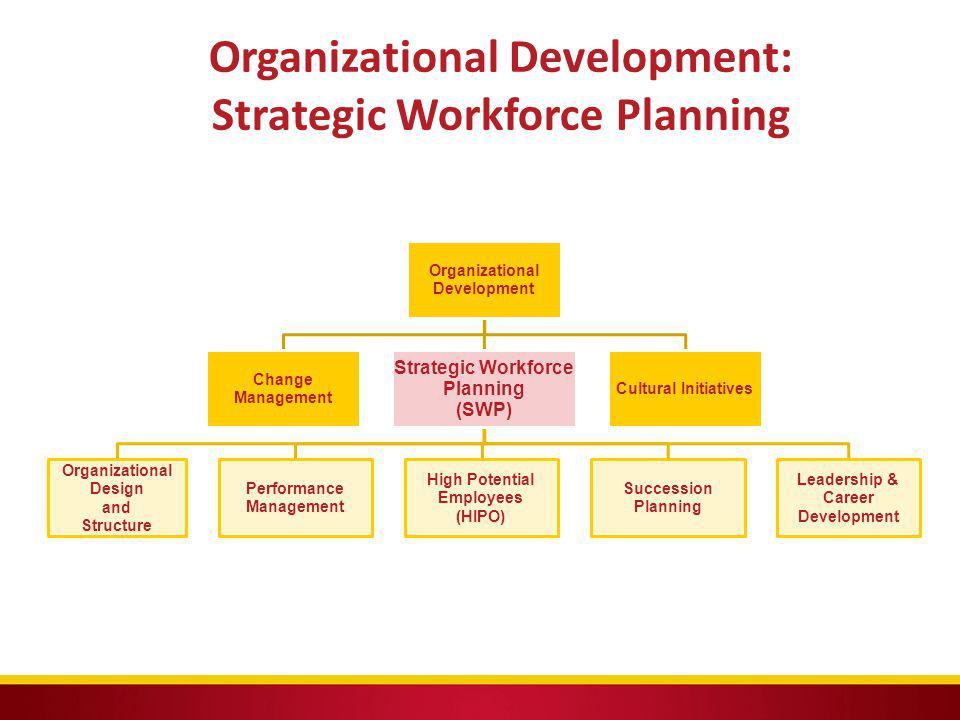 Organizational Development: Strategic Workforce Planning Organizational Development Change Management Strategic Workforce Planning (SWP) Organizationa