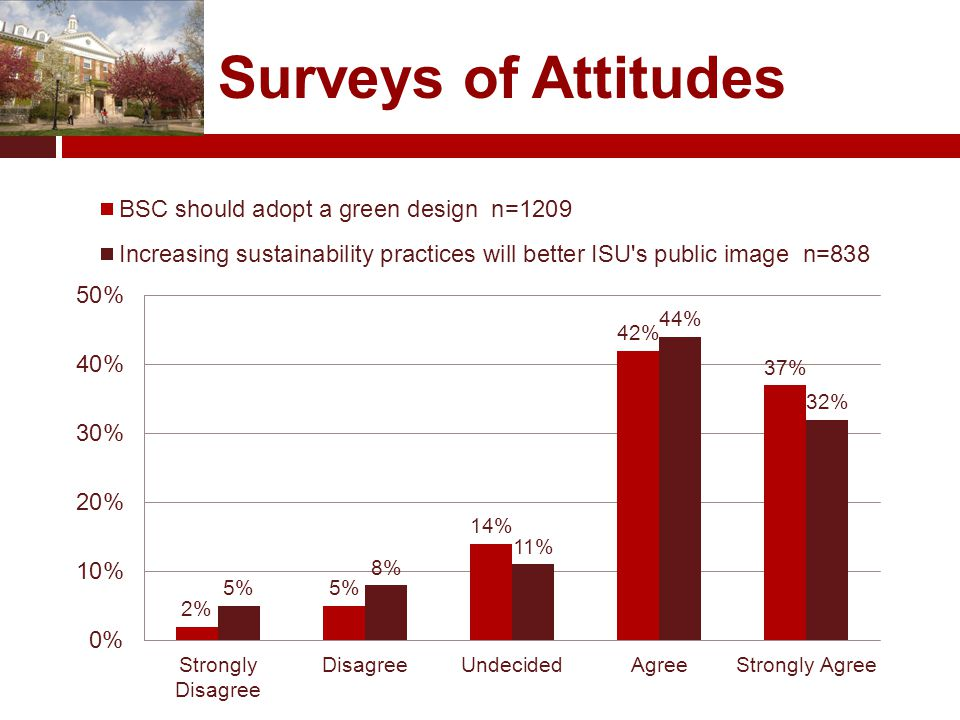 Surveys of Attitudes