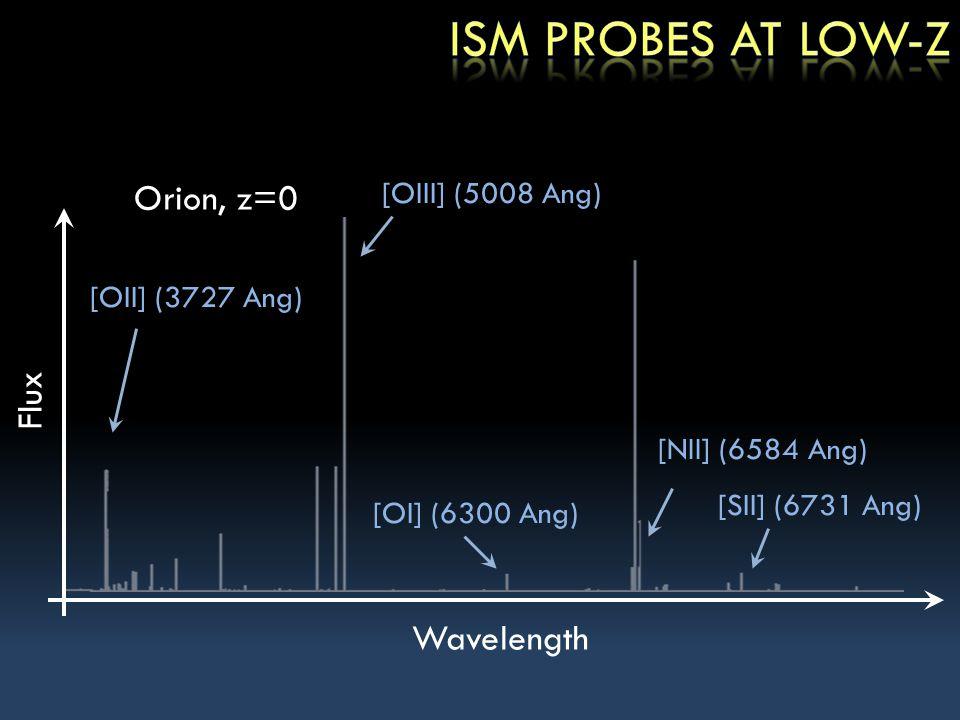 Wavelength [NII] (6584 Ang) [SII] (6731 Ang) [OI] (6300 Ang) Flux [OIII] (5008 Ang) [OII] (3727 Ang) Orion, z=0