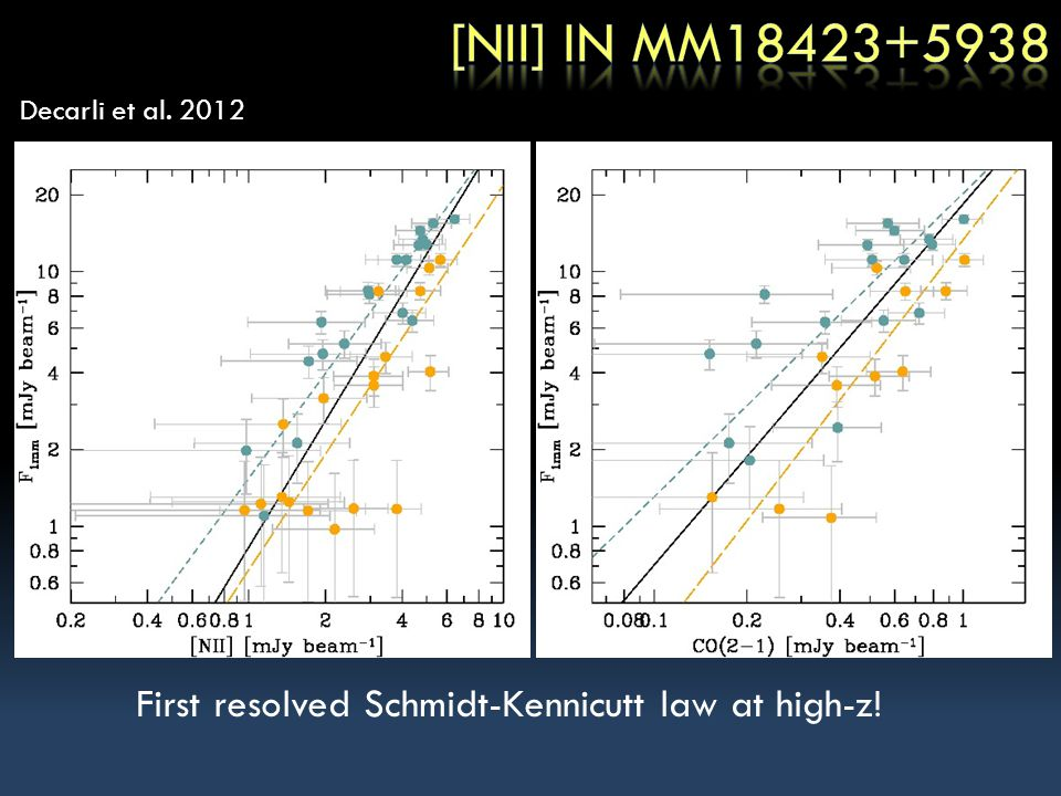 [CII] is now routinely observed in FIR-bright, high-z galaxies – but not (yet) in more normal galaxies [NII] is also detected for the first time in high-z galaxies Need to increase sample sizes and line coverage [NII] / [CII] << 10 in SMGs and QSOs, up to ~0.5 in LAEs