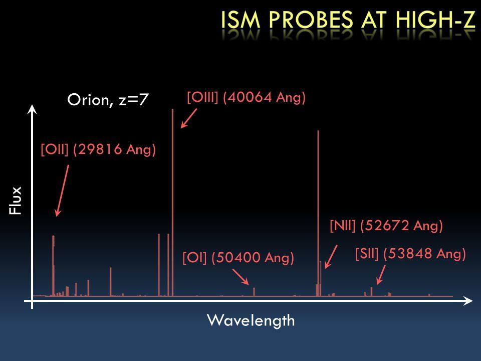 Wavelength [NII] (52672 Ang) [SII] (53848 Ang) [OI] (50400 Ang) Flux [OIII] (40064 Ang) [OII] (29816 Ang) Orion, z=7