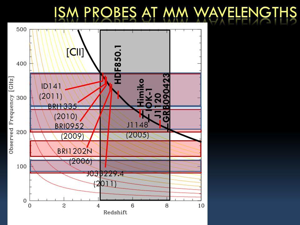 [CII] J1148 (2005) J033229.4 (2011) BRI1202N (2006) ID141 (2011) BRI1335 (2010) BRI0952 (2009) HDF850.1 J1120 Himiko IOK-1 GRB090423