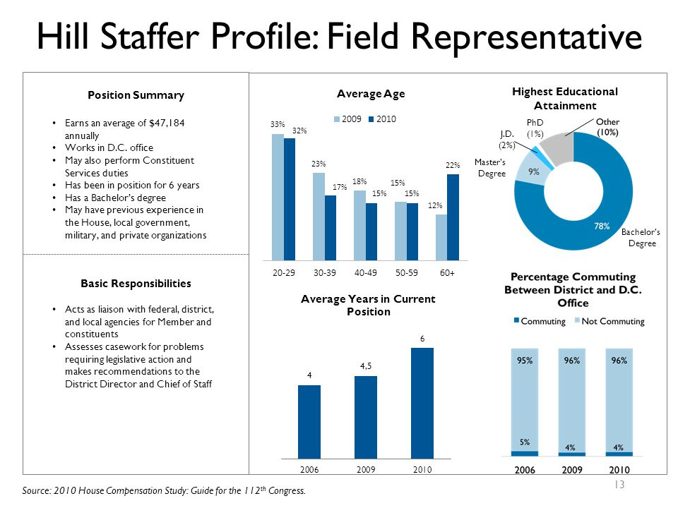 Hill Staffer Profile: Field Representative 13 Basic Responsibilities Acts as liaison with federal, district, and local agencies for Member and constituents Assesses casework for problems requiring legislative action and makes recommendations to the District Director and Chief of Staff Source: 2010 House Compensation Study: Guide for the 112 th Congress.