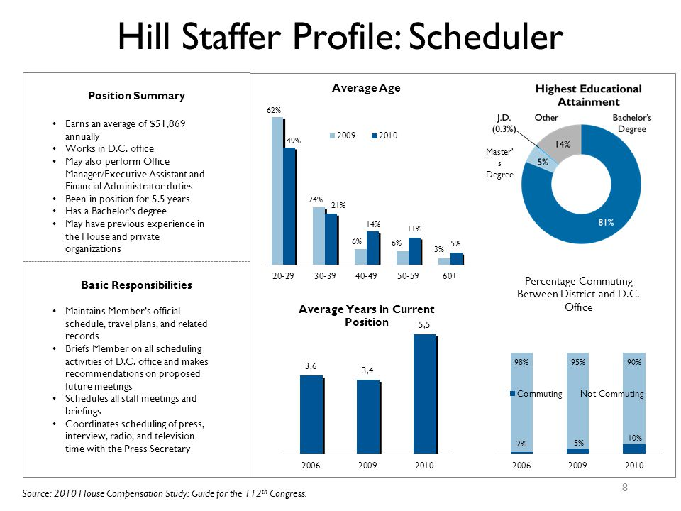 Hill Staffer Profile: Scheduler 8 Basic Responsibilities Maintains Member's official schedule, travel plans, and related records Briefs Member on all scheduling activities of D.C.