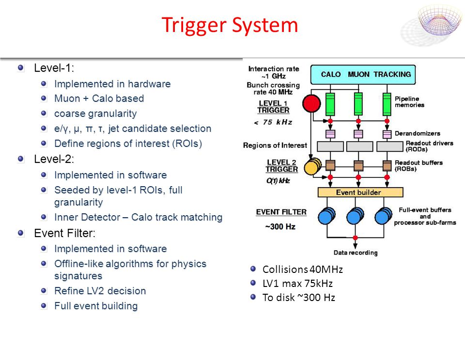 Trigger System Level-1: Implemented in hardware Muon + Calo based coarse granularity e/γ, μ, π, τ, jet candidate selection Define regions of interest