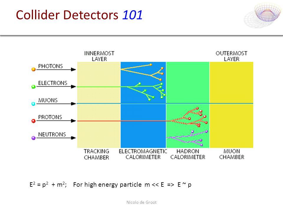 Nicolo de Groot Collider Detectors 101 E 2 = p 2 + m 2 ; For high energy particle m E ~ p