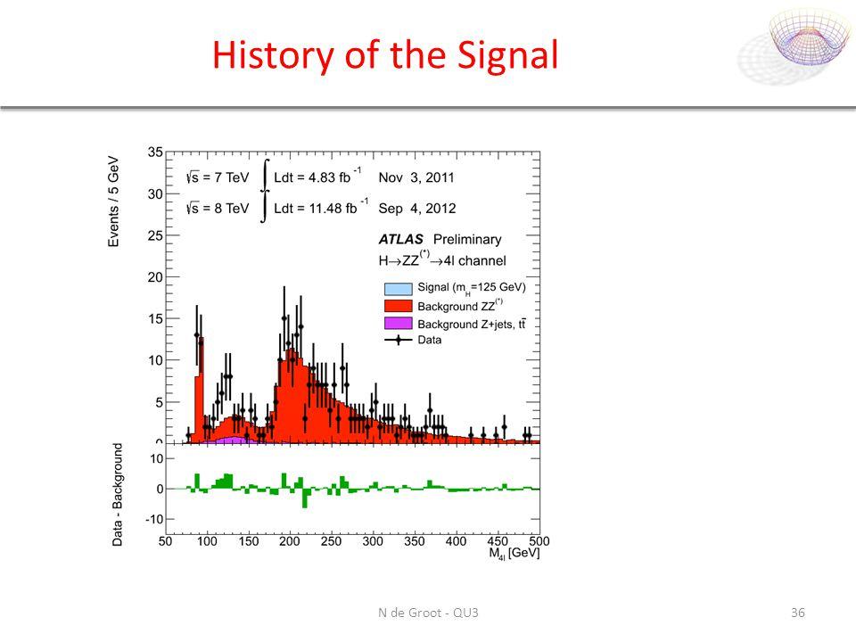 History of the Signal N de Groot - QU336