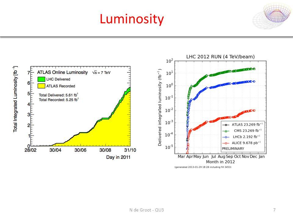 Luminosity N de Groot - QU37