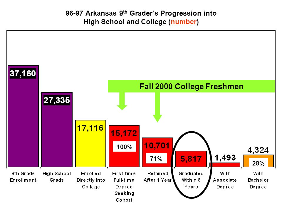 96-97 Arkansas 9 th Grader's Progression into High School and College (number) Fall 2000 College Freshmen 100% 71% 28%
