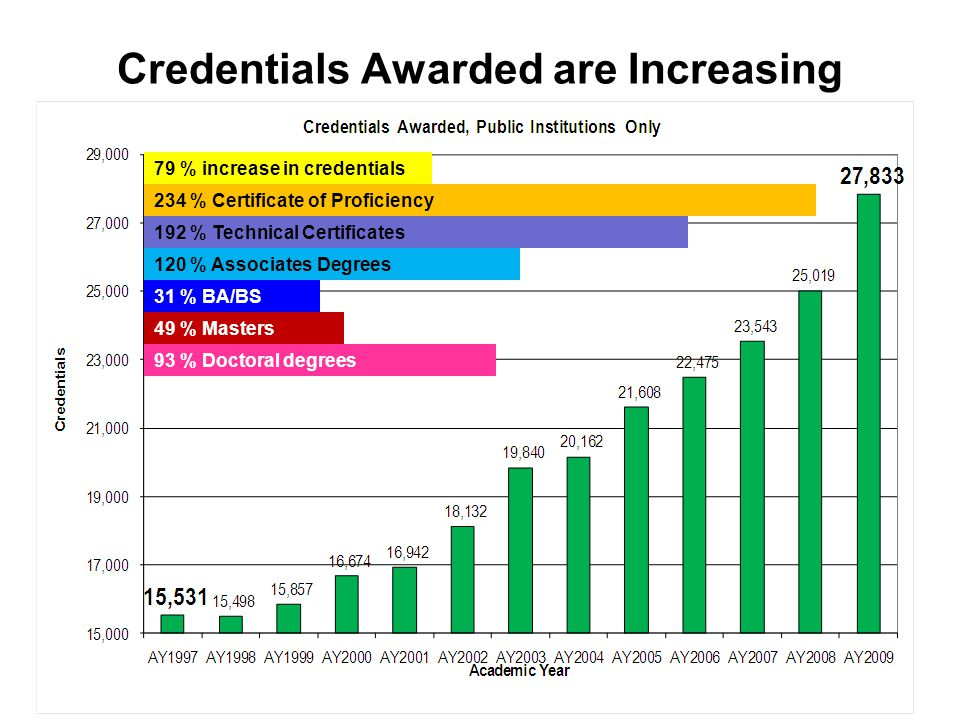 Credentials Awarded are Increasing 79 % increase in credentials 234 % Certificate of Proficiency 31 % BA/BS degrees 192 % Technical Certificates 120 %