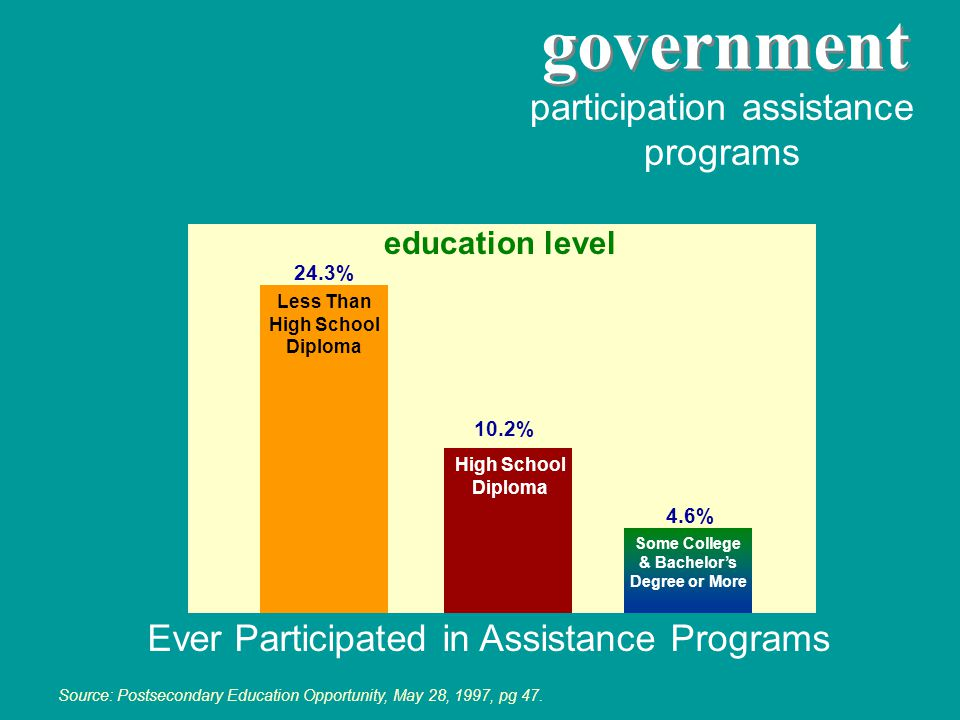 participation assistance programs Source: Postsecondary Education Opportunity, May 28, 1997, pg 47. Less Than High School Diploma High School Diploma