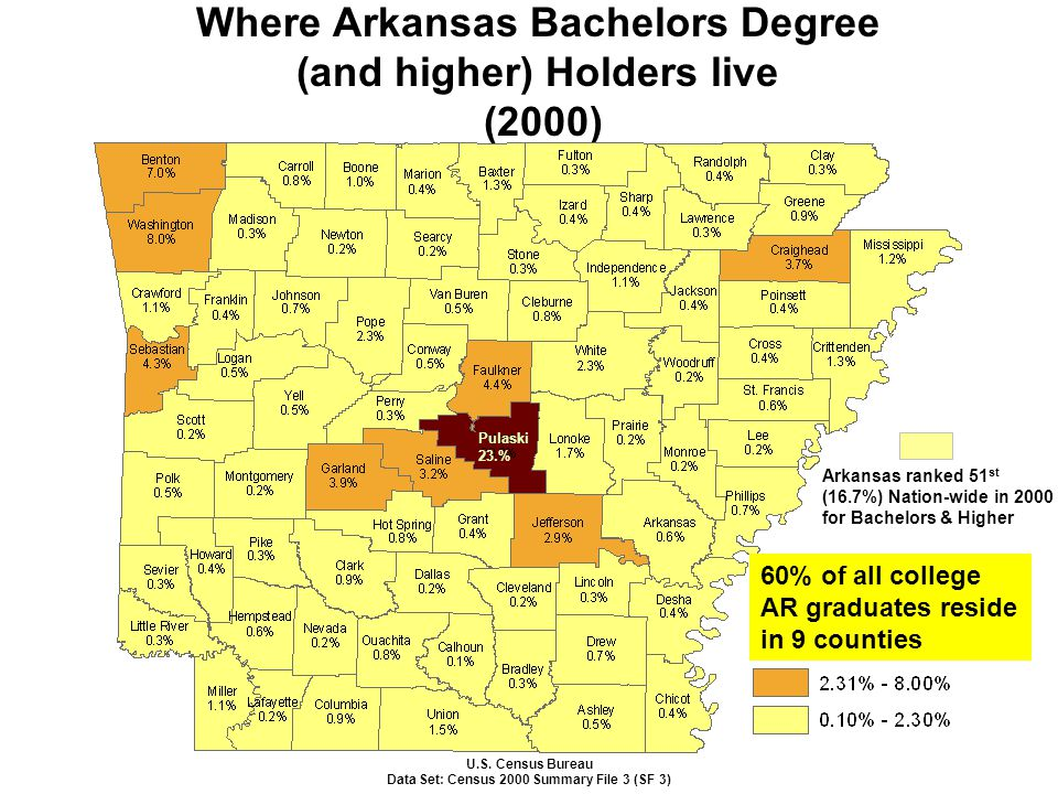 Where Arkansas Bachelors Degree (and higher) Holders live (2000) U.S. Census Bureau Data Set: Census 2000 Summary File 3 (SF 3) Arkansas ranked 51 st