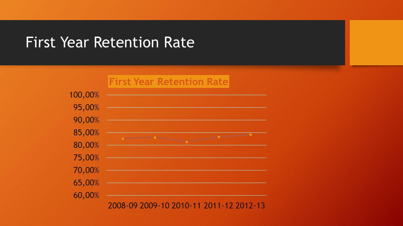 SP 2.0 Target 85% First Year Retention Rate
