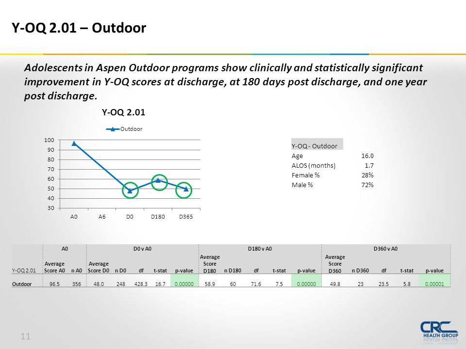 Y-OQ - Outdoor Age16.0 ALOS (months)1.7 Female %28% Male %72% Y-OQ 2.01 – Outdoor A0D0 v A0D180 v A0D360 v A0 Y-OQ 2.01 Average Score A0n A0 Average Score D0n D0dft-statp-value Average Score D180n D180dft-statp-value Average Score D360n D360dft-statp-value Outdoor96.535648.0248428.316.70.0000058.96071.67.50.0000049.82323.55.80.00001 Adolescents in Aspen Outdoor programs show clinically and statistically significant improvement in Y-OQ scores at discharge, at 180 days post discharge, and one year post discharge.